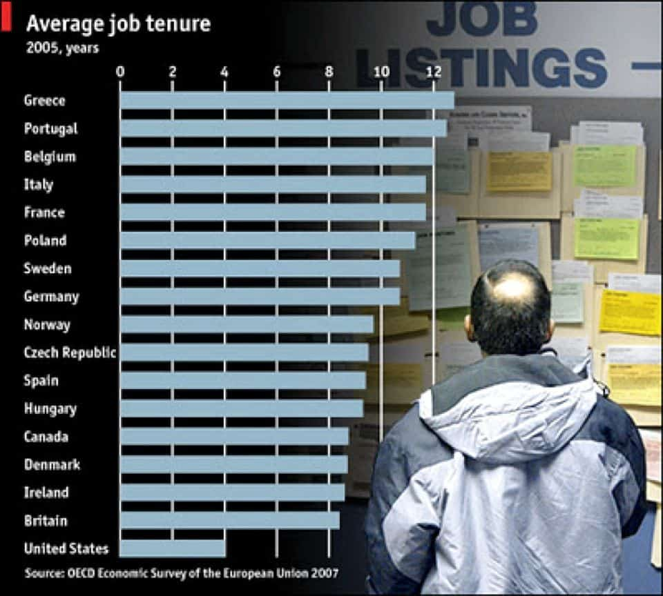 Average Employment Tenure By Country