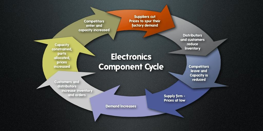 Electronics Component Supply Chain Cycle