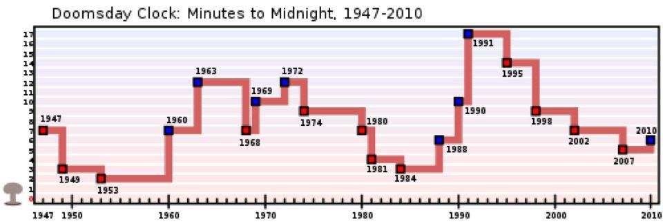Doomsday clock minutes to midnight impending doom