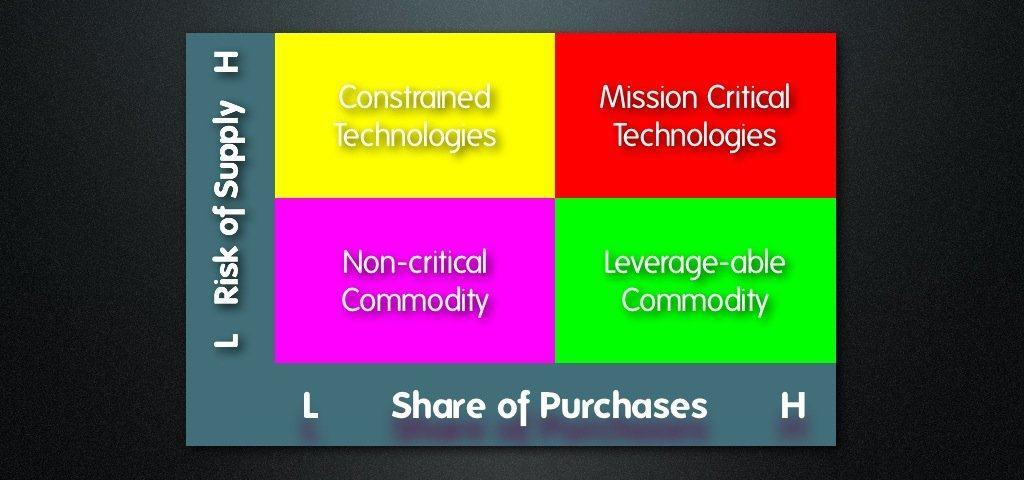 Procurement Strategic Grid