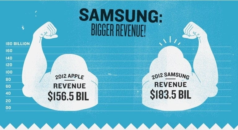 Fact? Samsung has bigger revenue than Apple? Infographic created by MBAOnline Part 2
