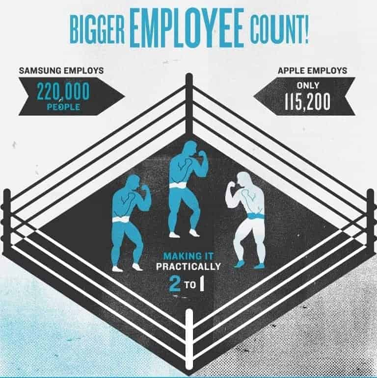 Fact: Samsung has bigger employee count. Infographic created by MBAOnline Part 3