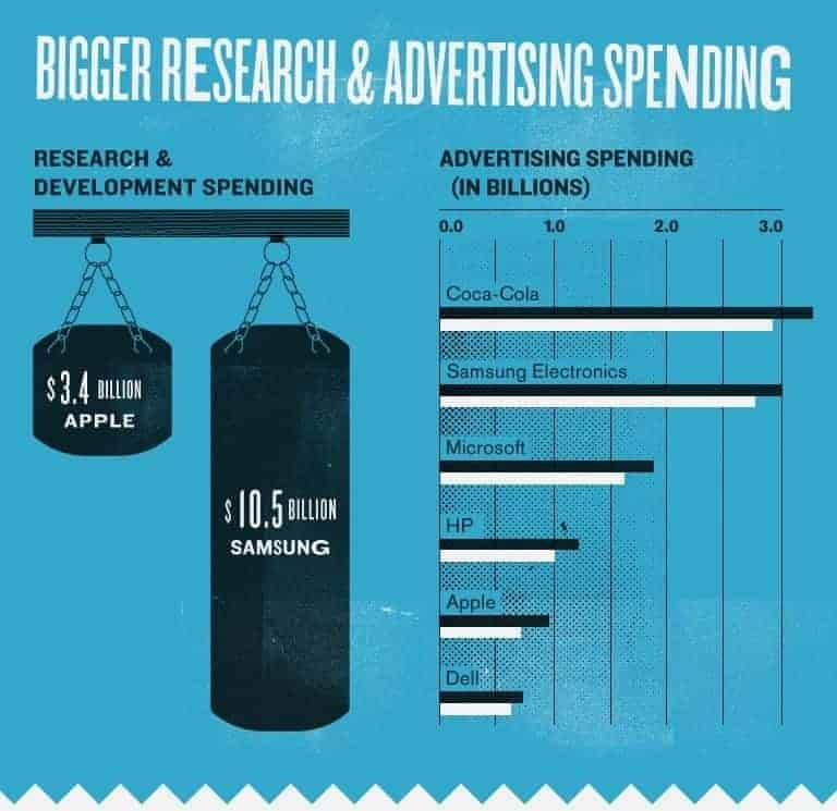 Fact: Samsung spends more on R&D and Advertising. Infographic created by MBAOnline Part 4