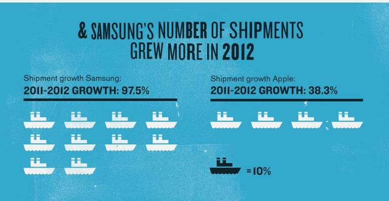 Fact: Samsung shipments grew faster Infographic by MBAOnline Part 6