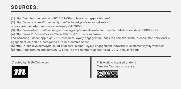 Fact or fiction? Could Samsung Take Down Apple? Sources used by Infographic created by MBAOnline Part 8