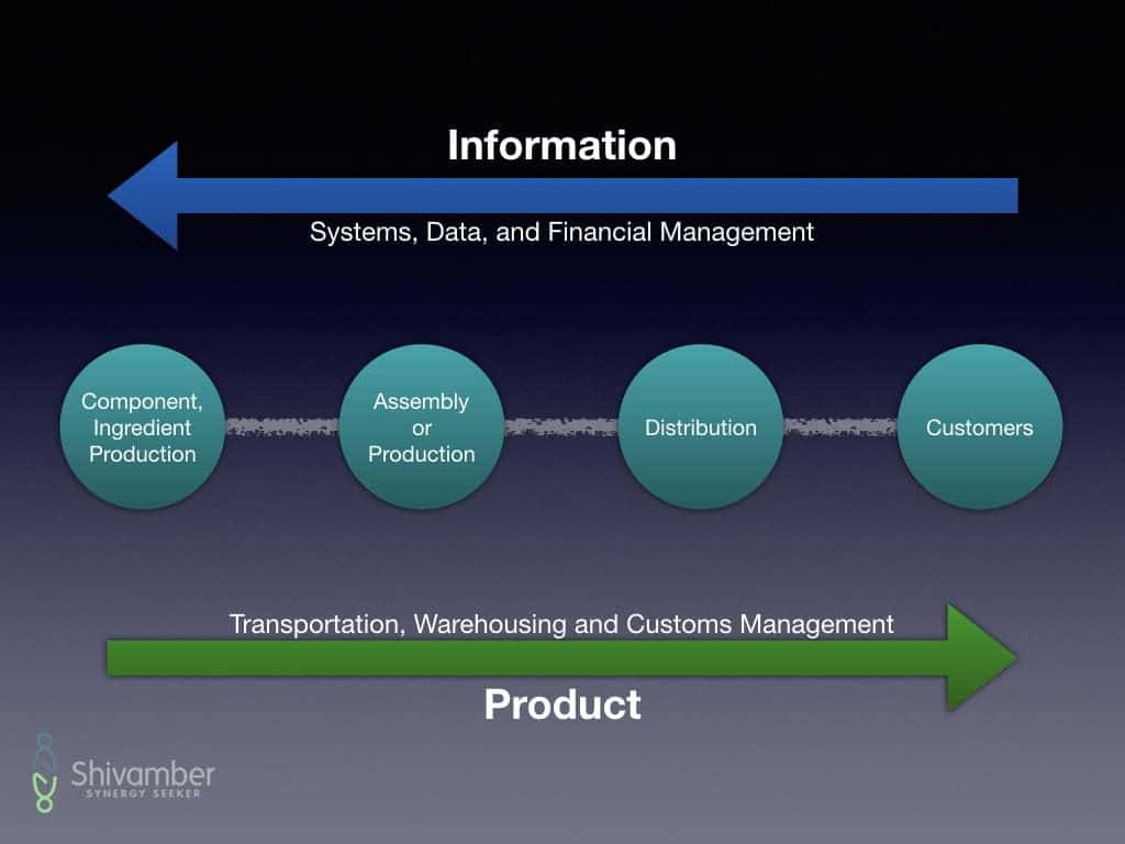 Supply Chain Management Physical and Information Flow