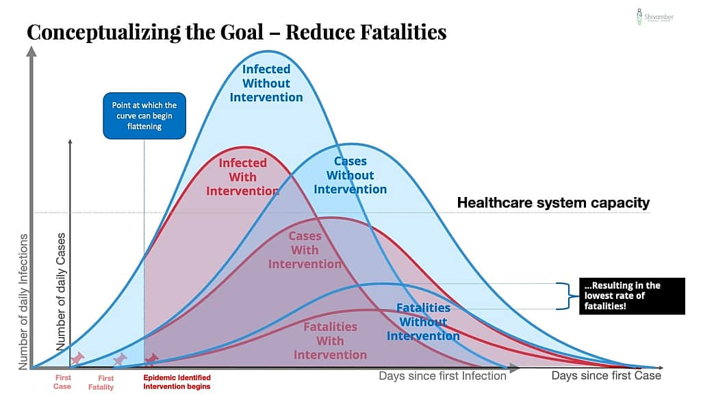 Conceptualizing the Goal of COVID-19 Strategy - ReduceFatalities...