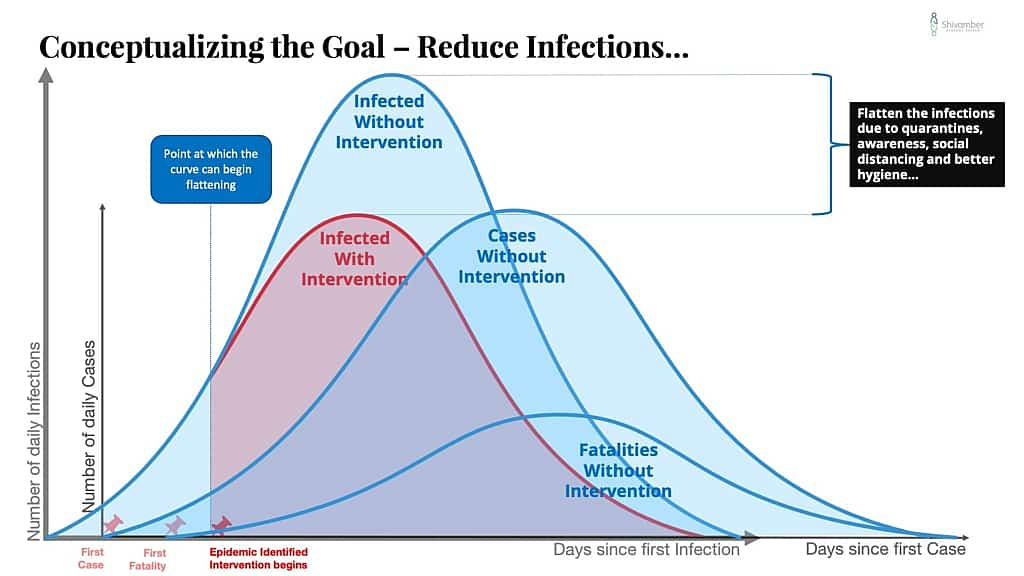 Conceptualizing the Goal of COVID-19 Strategy - Reduce Infections...