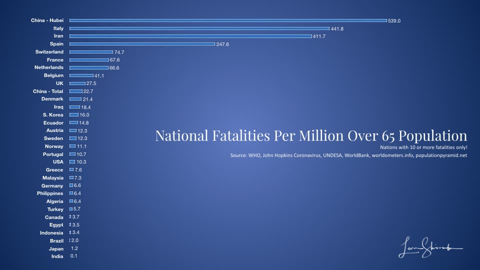 COVID-19 Fatalities per million over 65 population - Nations with 10+ Fatalities 3/23/2020