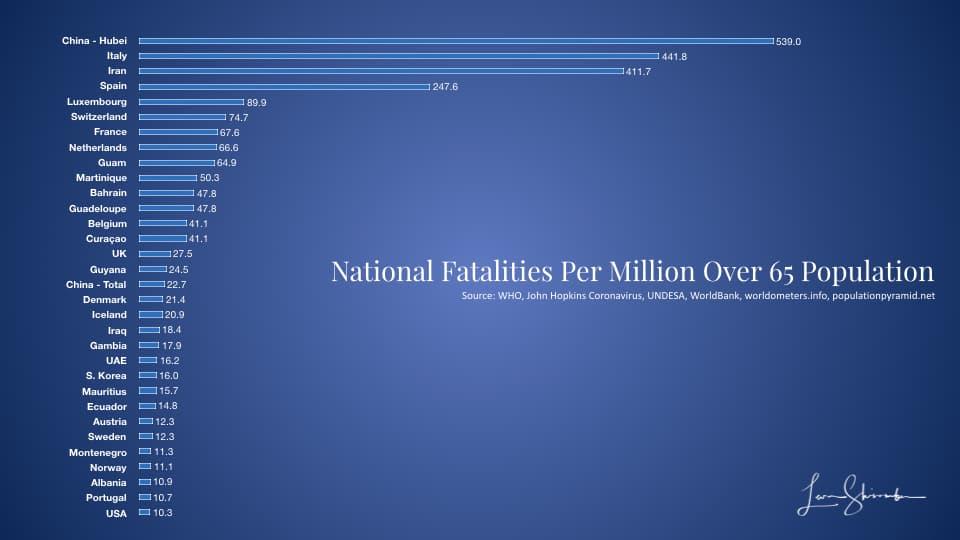 Top COVID-19 Fatalities per million over 65 population - 1+ Fatalities 3/23/2020