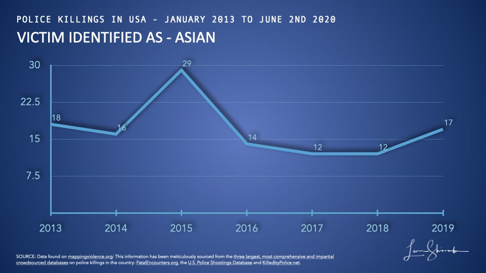 Asians killed by police in USA from 2013 to 2019