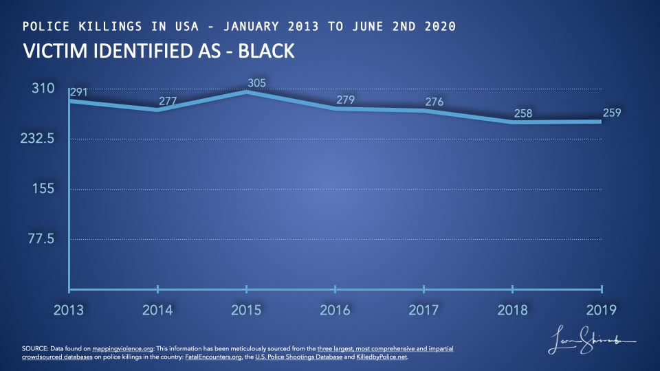 Blacks killed by police in USA from 2013 to 2019