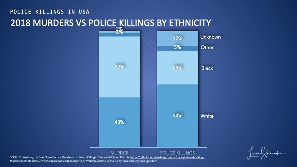 Comparison of murder victims and police killings in 2018 by ethnicity