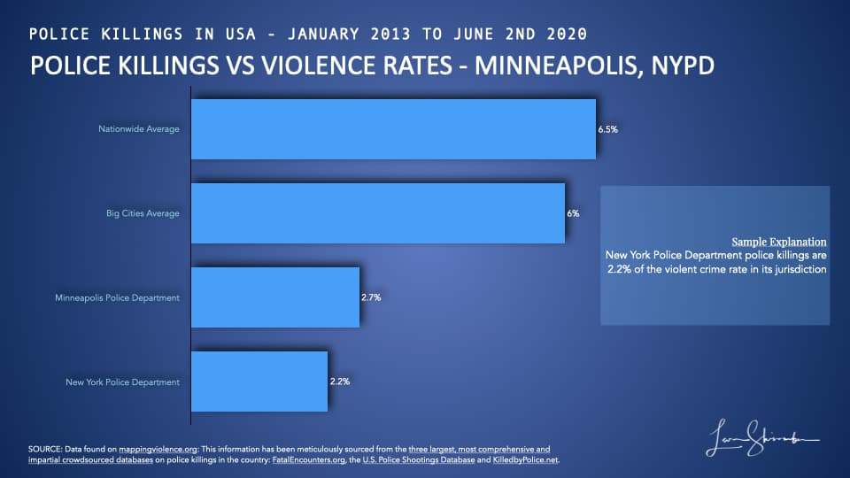 Comparison of police department rate of police killings versus violent crime rate in jurisdiction - Minneapolis and NYPD versus averages