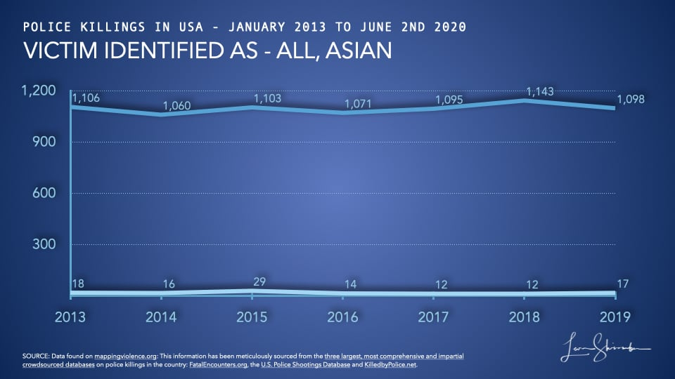 Comparison of police killings of Asians to all police killings in USA from 2013 to 2019