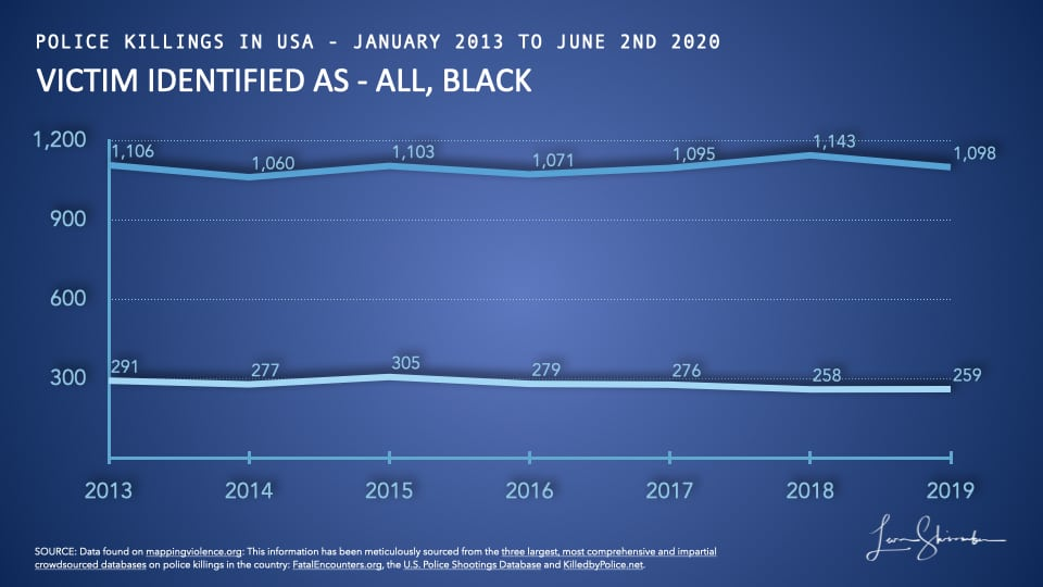 Comparison of police killings of Blacks to all police killings in USA from 2013 to 2019