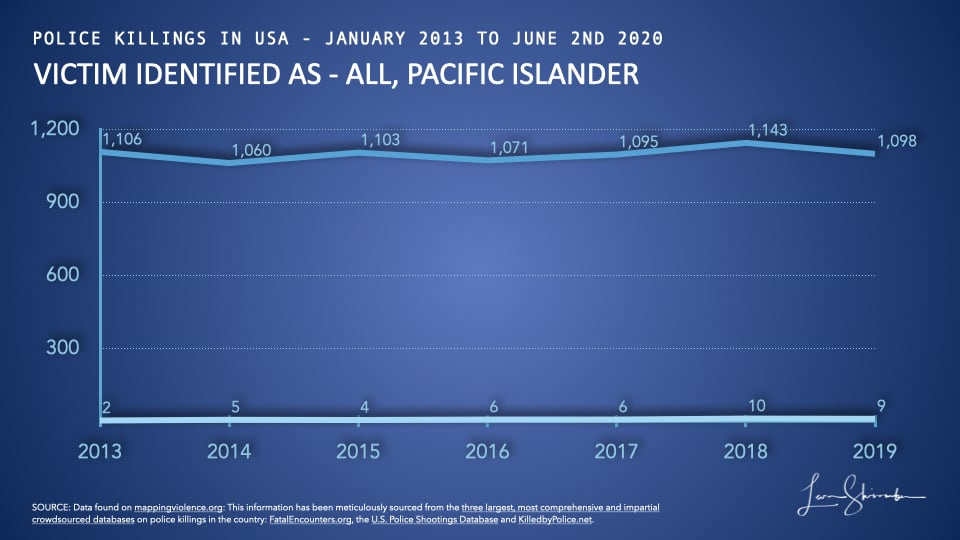 Comparison of police killings of Pacific islander to all police killings in USA from 2013 to 2019