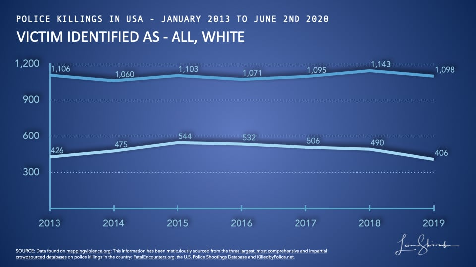 Comparison of police killings of Whites to all police killings in USA from 2013 to 2019