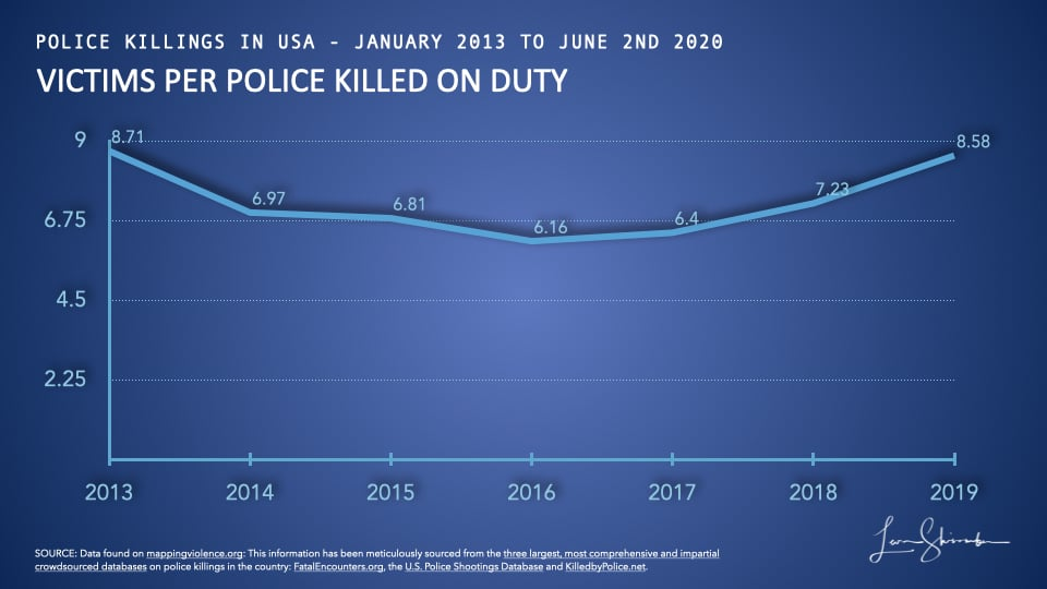 Homicide Victims per police killed on actual duty in USA from 2013 to 2019