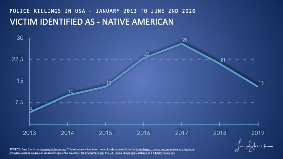 Native Americans killed by police in USA from 2013 to 2019