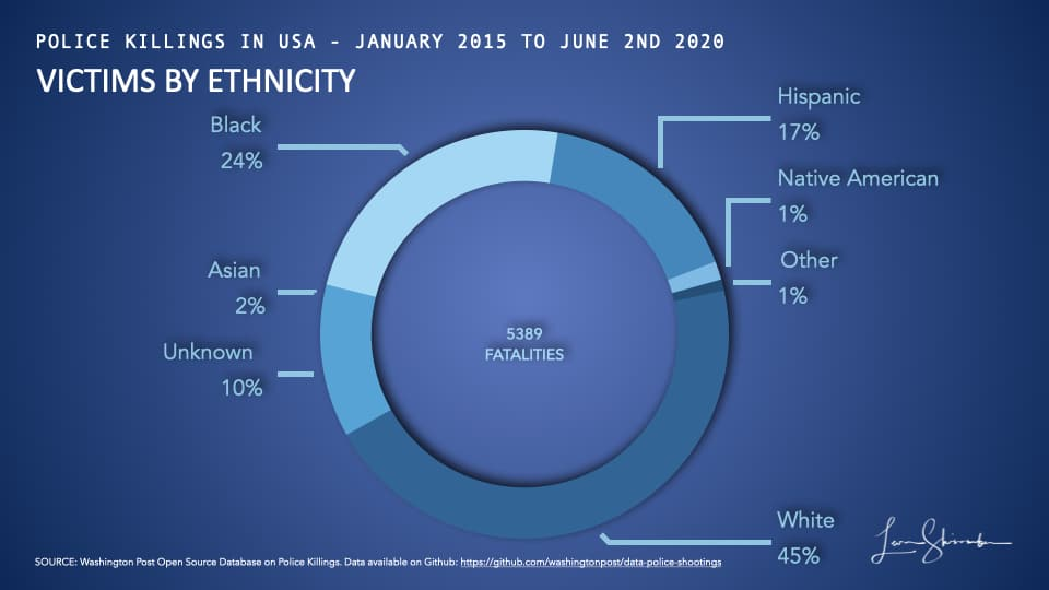 Victims of Police Shootings in USA from 2015 to 2019 by ethnicity