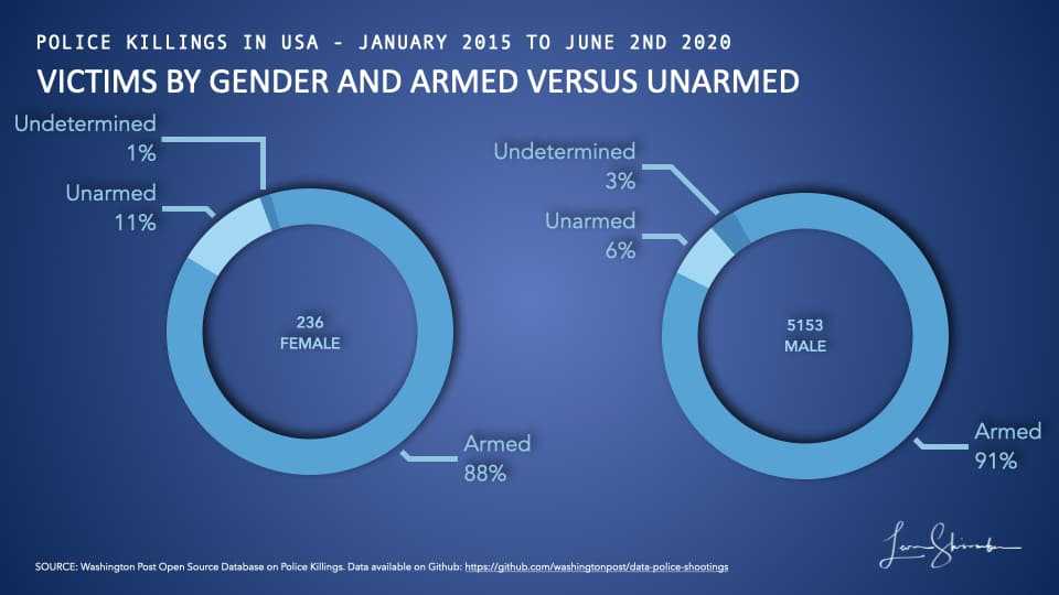 Victims of Police Shootings in USA from 2015 to 2019 by gender and armed status