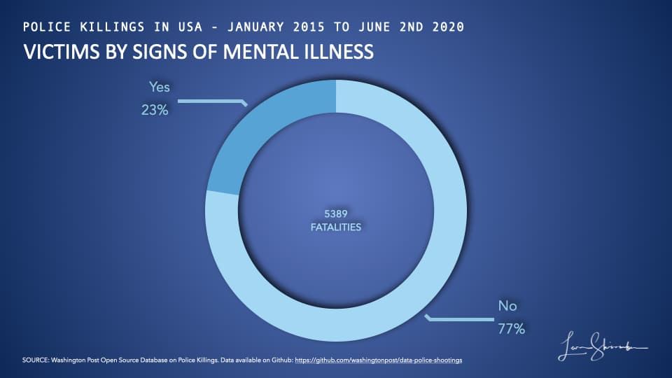 Victims of Police Shootings in USa from 2015 to 2019 by signs of mental illness