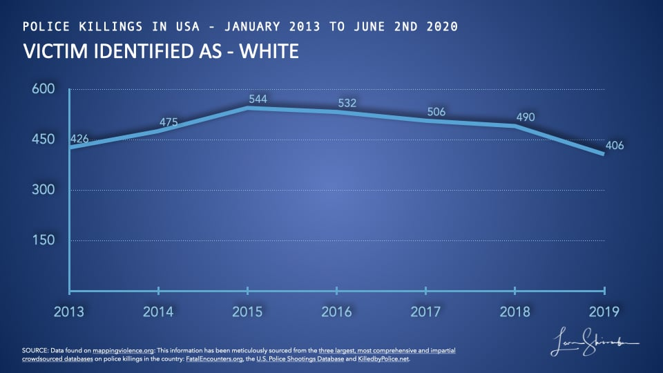 Whites killed by police in USA from 2013 to 2019