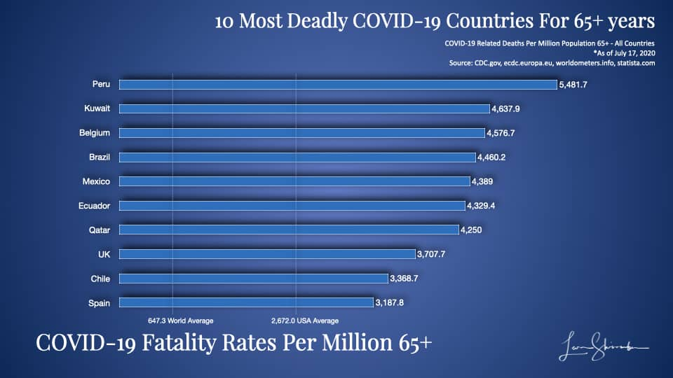 10 Most Deadly COVID-19 Countries Using 65 years and older population most at risk