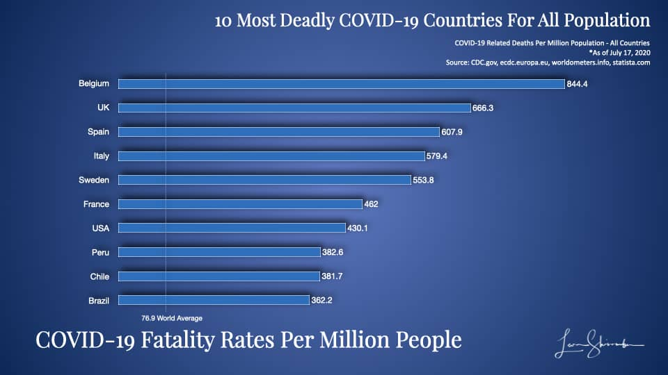 10 Most Deadly COVID-19 Countries Using Total Population