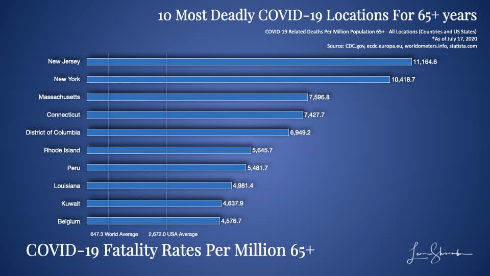 10 Most Deadly COVID-19 Locations Using 65 years and older population most at risk