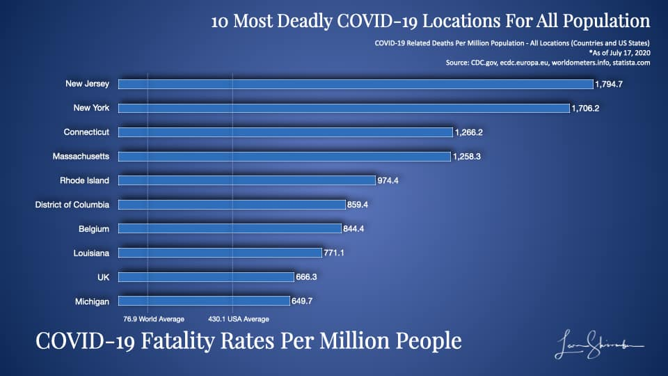 10 Most Deadly COVID-19 Locations Using Total Population