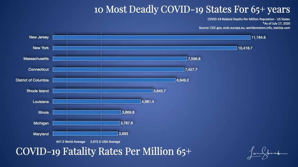 10 Most Deadly COVID-19 States Using 65 years and older population most at risk