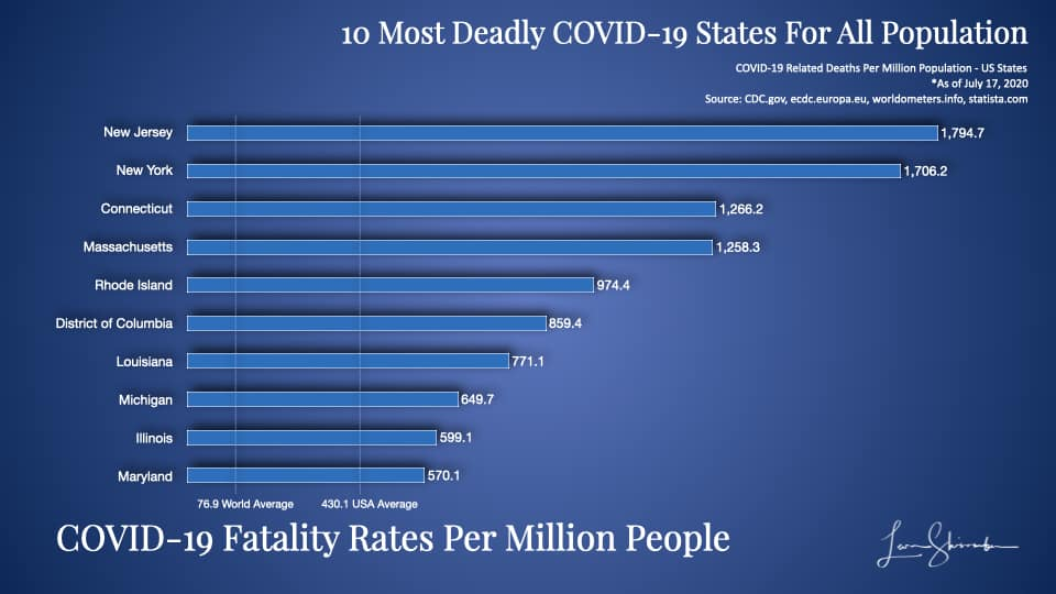 10 Most Deadly COVID-19 States Using Total population