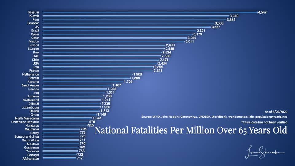 National Fatalities per million over 65 years old Group 1