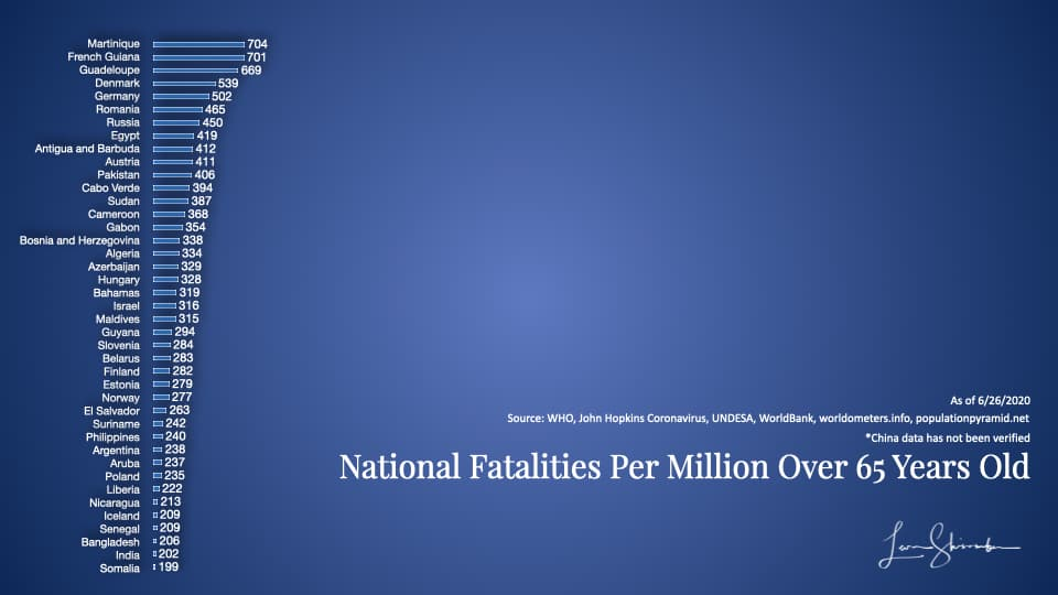 National Fatalities per million over 65 years old Group 2