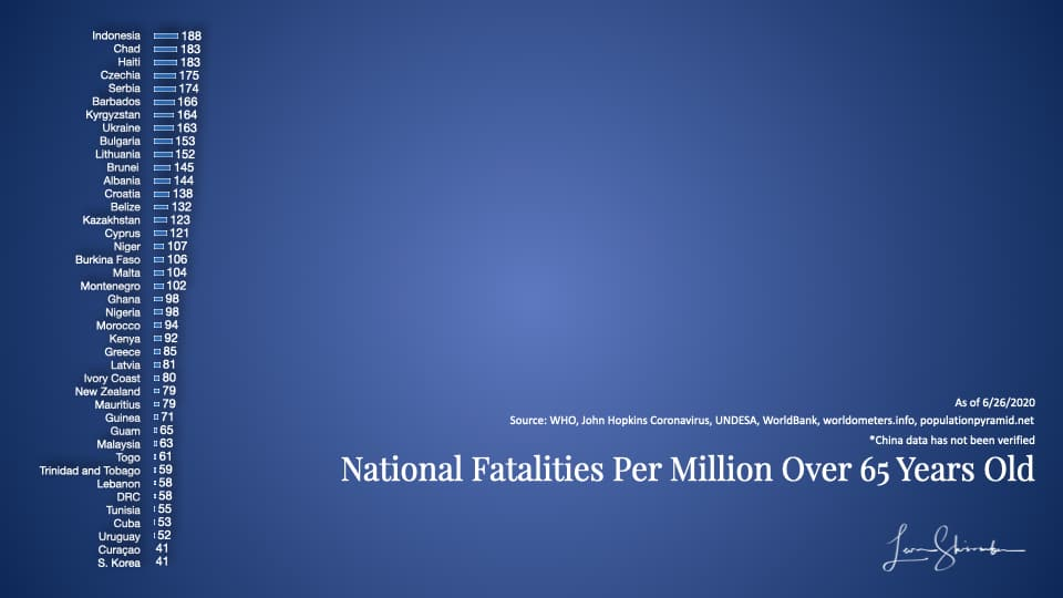 National Fatalities per million over 65 years old Group 3