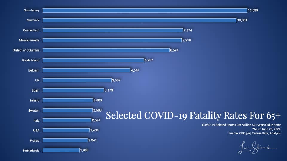 Selected US States Versus European Countries COVID-19 Fatality Rates for 65 years old
