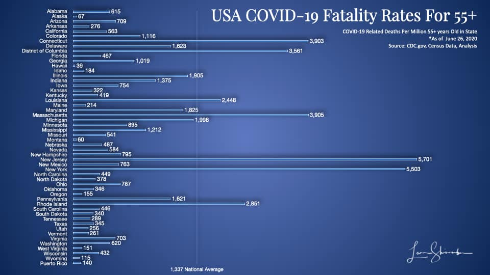USA COVID-19 Fatalities Per Million 55 plus year olds by state