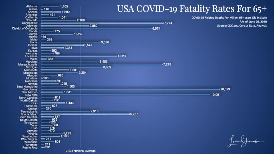 USA COVID-19 Fatalities Per Million 65 plus year olds by state