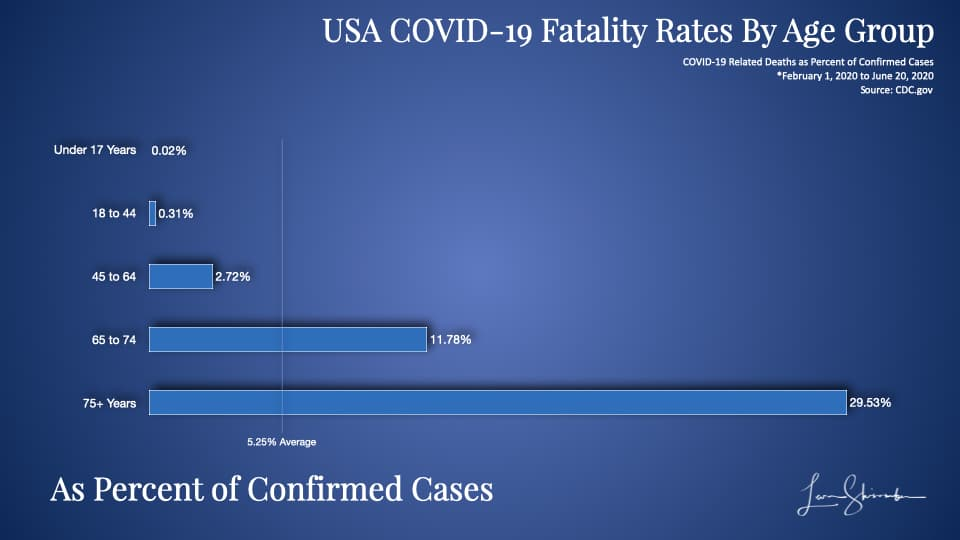 USA COVID-19 Fatality Rates By Age Group as percent of confirmed cases