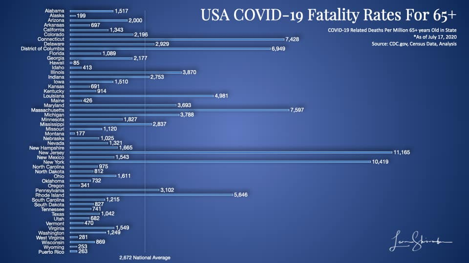USA COVID-19 fatalities by state Using 65 years and older population most at risk
