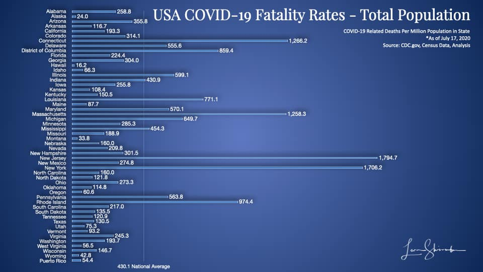 USA COVID-19 fatalities by state Using total population