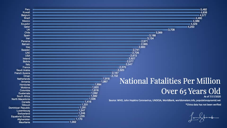 Worldwide COVID-19 fatalities by country Using 65 years and older population most at risk -1