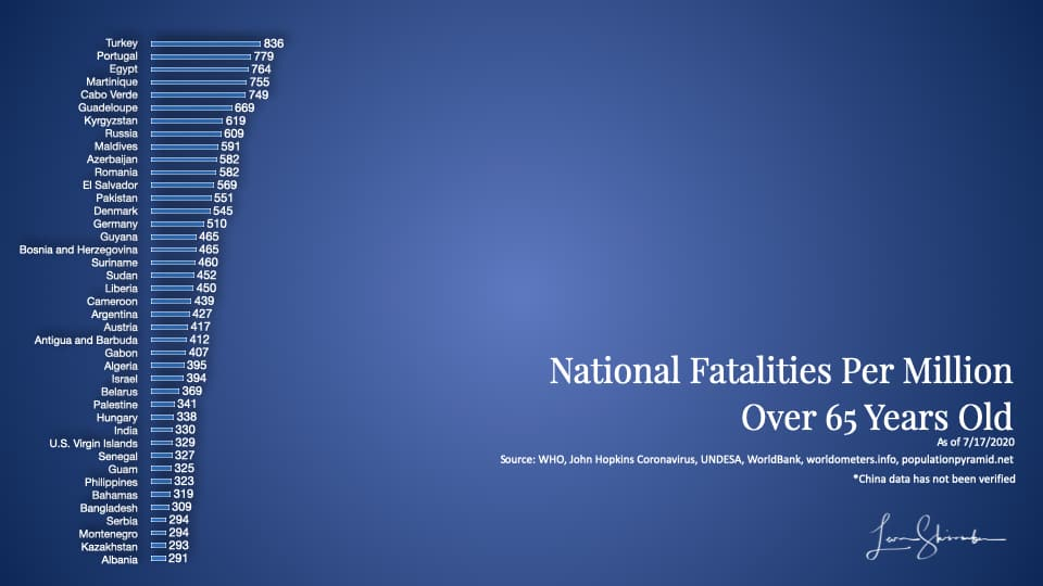 Worldwide COVID-19 fatalities by country Using 65 years and older population most at risk -3