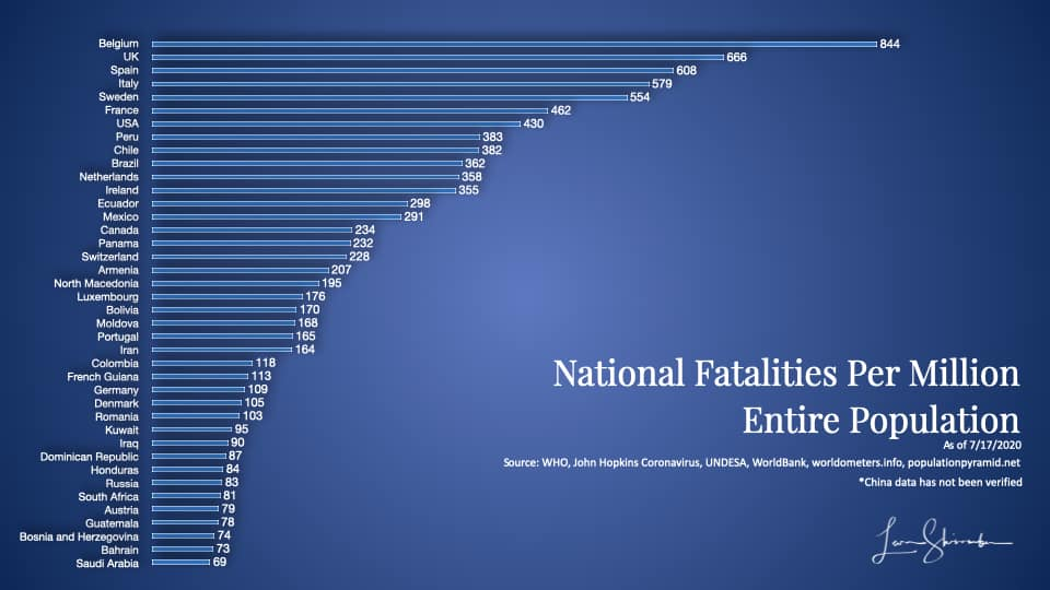 Worldwide COVID-19 fatalities by country Using entire population