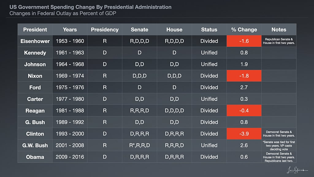 US Government Spending Change By Presidential Administration