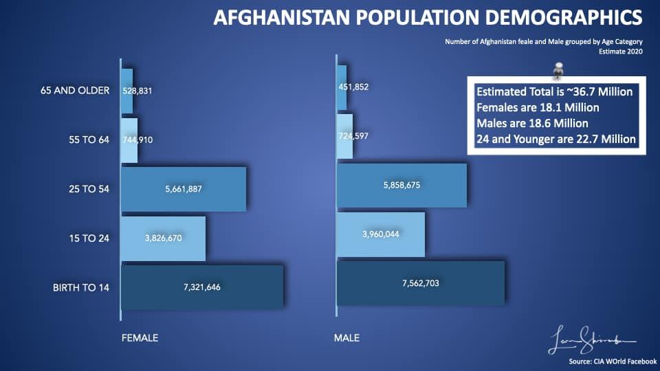 Afghanistan-2020-Population-Demographics