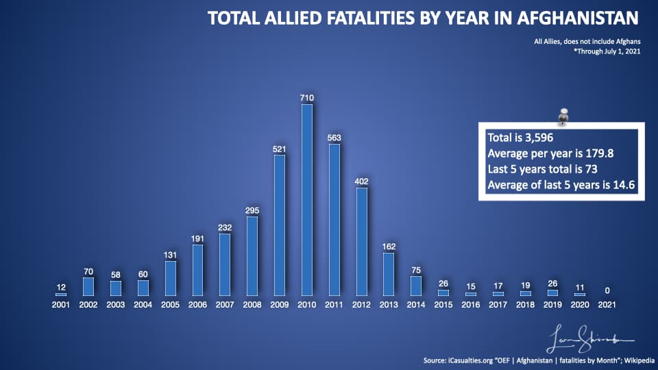 Total Allied fatalities by year in Afghanistan