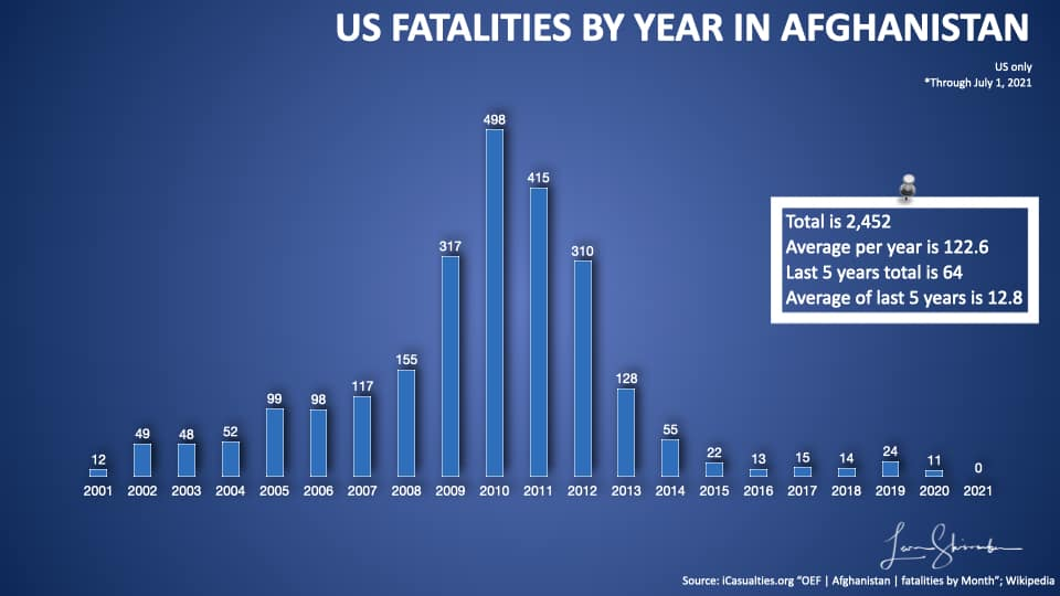 US Fatalities by year in Afghanistan